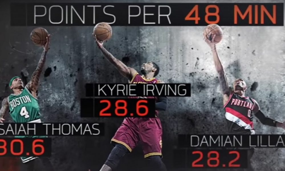 ESPN basketbal video